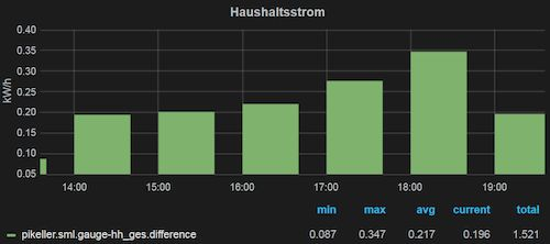Smart Metering mit Grafana