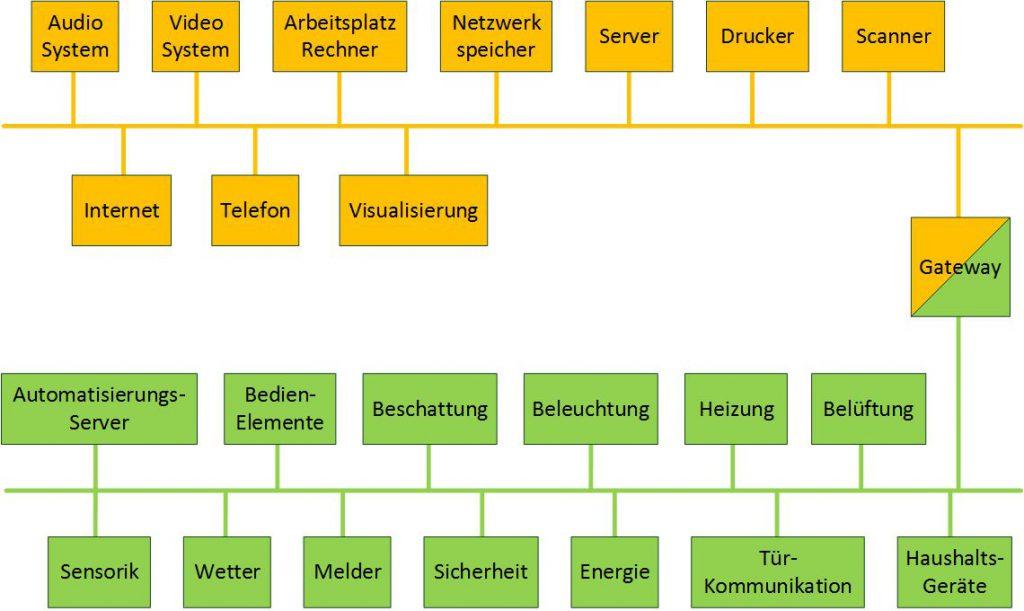 intelligente Gebäudetechnik - die Gewerke